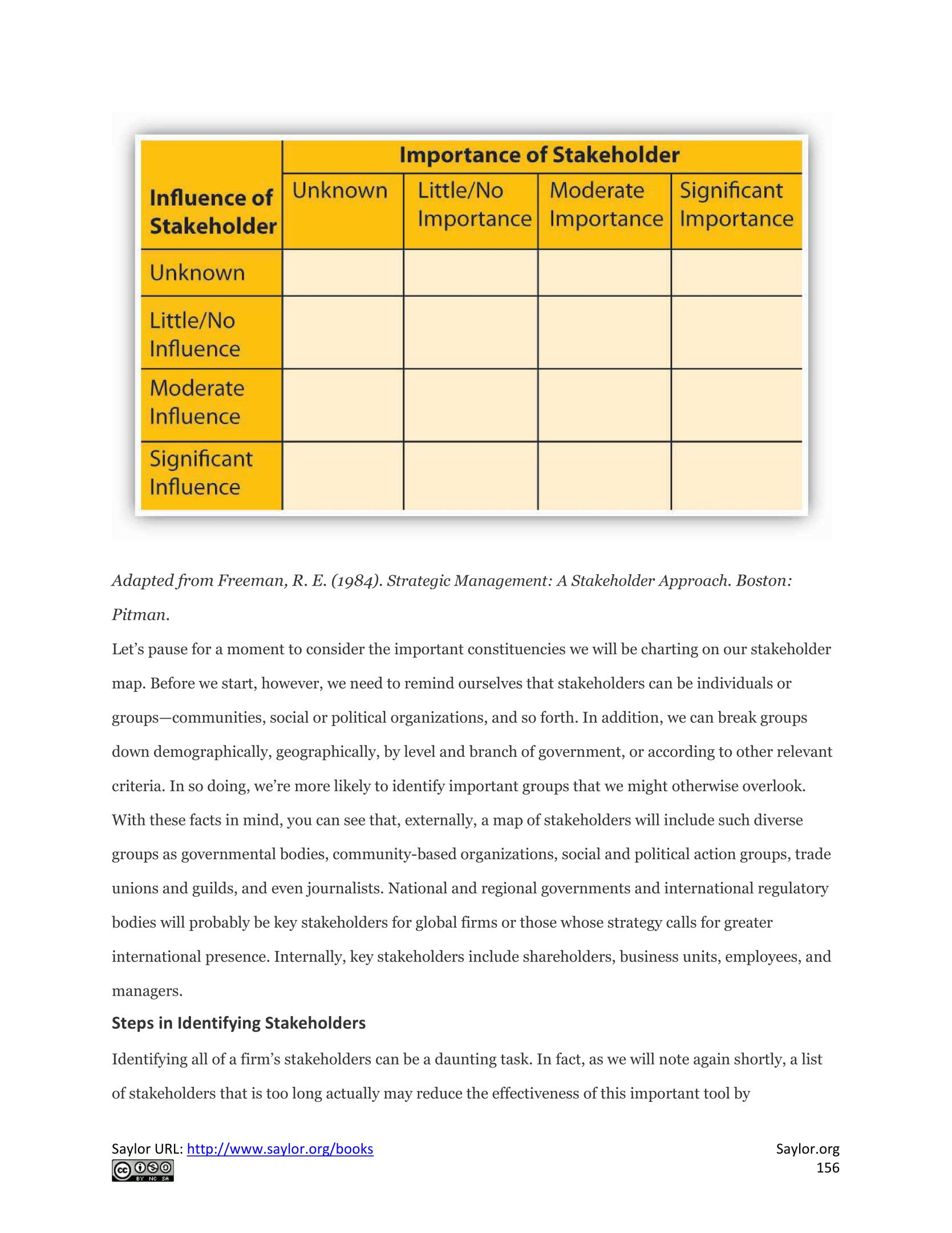 important for stakeholder essay Employees: your most important stakeholders may 6, 2008 by andrew winston research papers and more in one place for those new to sustainability or leading the.