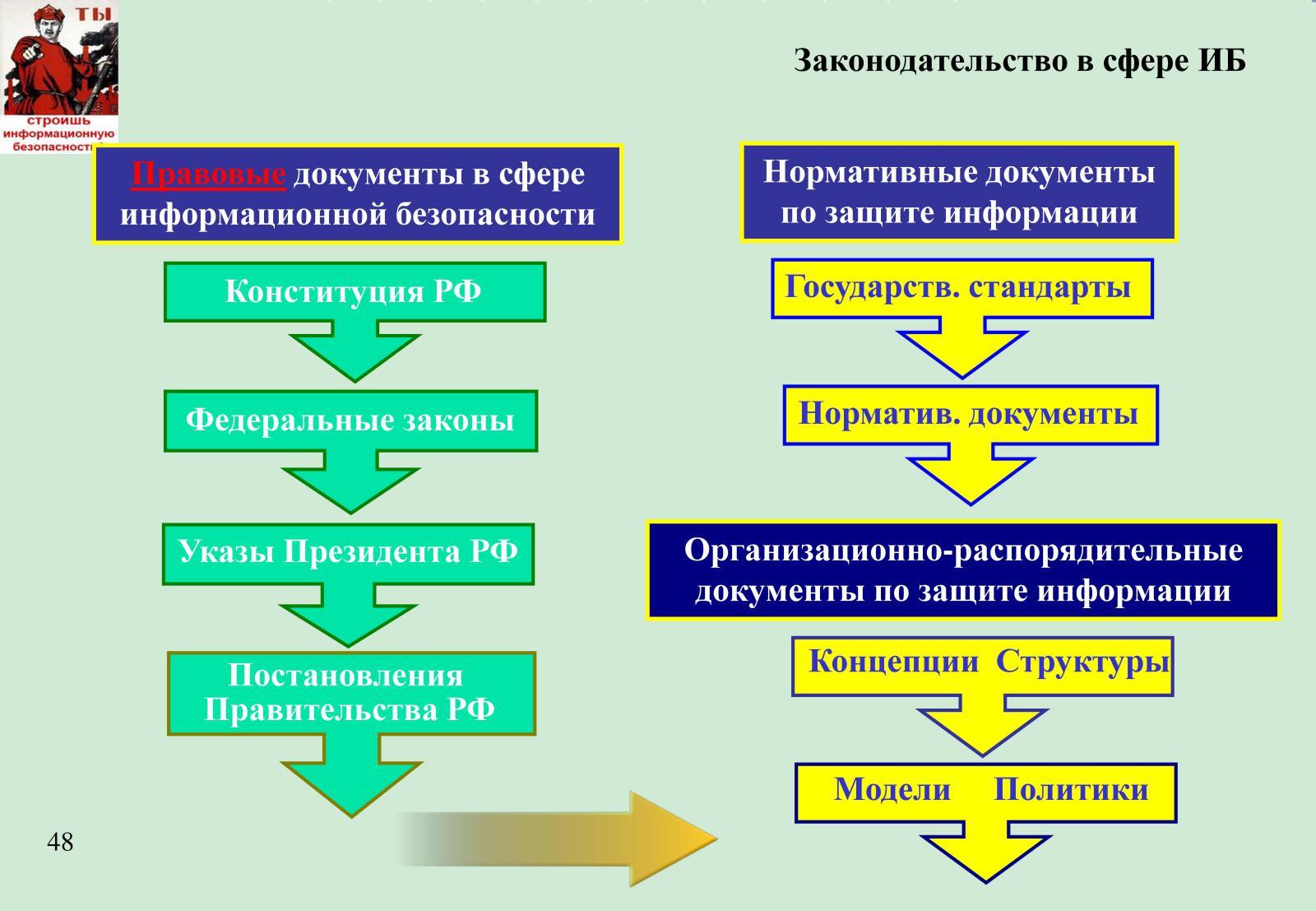 Схемы по организационной защите информации
