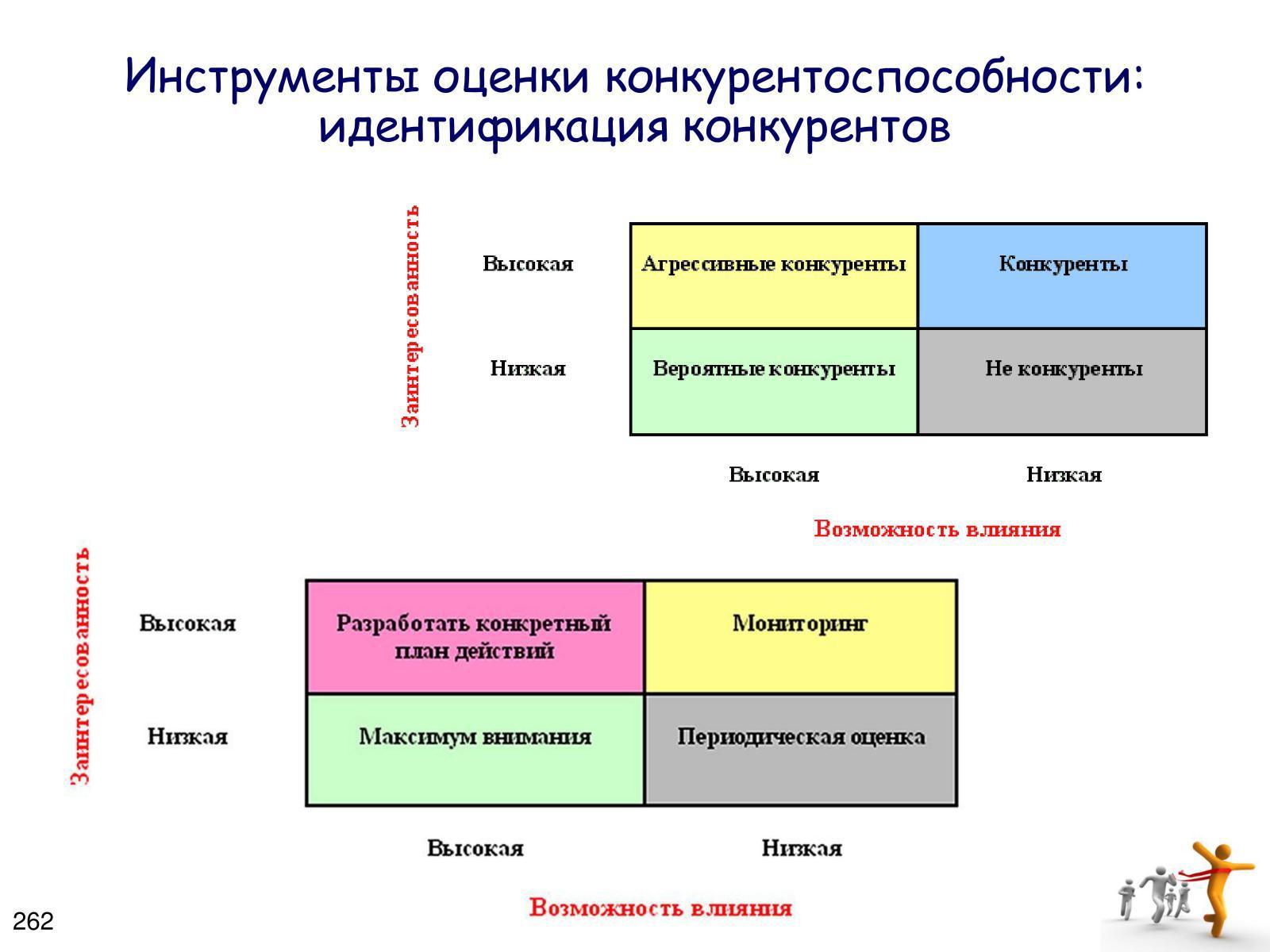 Схемы анализ конкурентоспособности