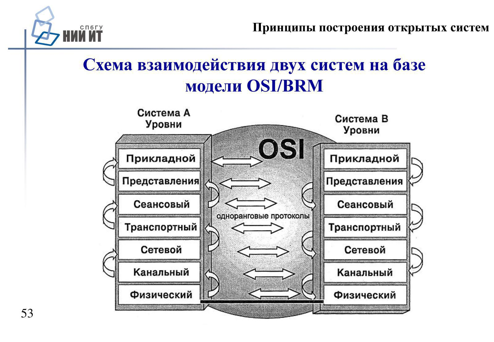 Схема взаимодействия открытых систем