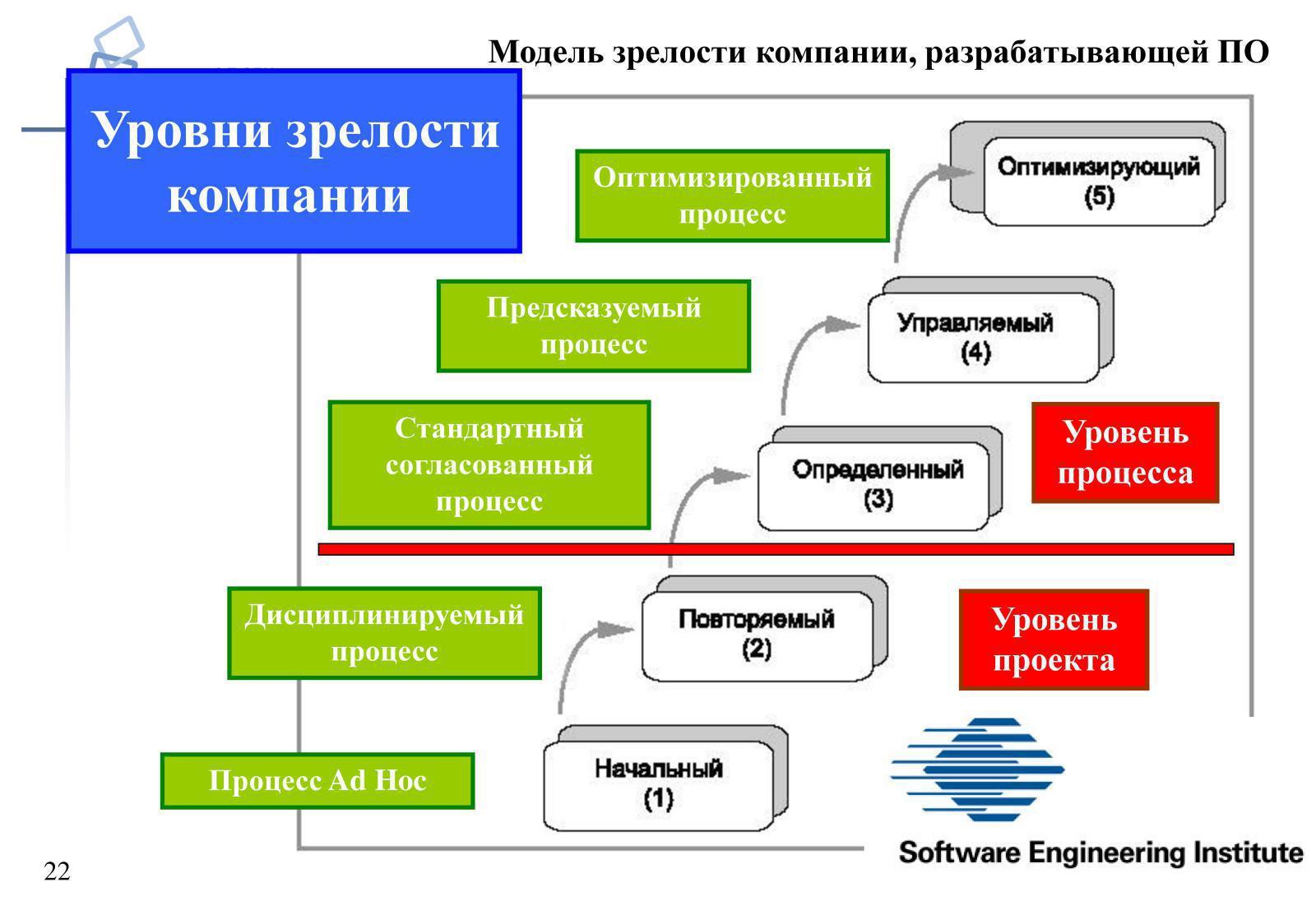 Управления сущность, модели система шпаргалка проектами зрелости корпоративная
